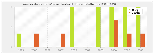 Chenay : Number of births and deaths from 1999 to 2008