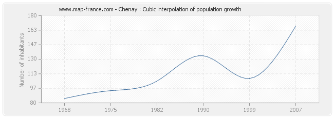 Chenay : Cubic interpolation of population growth