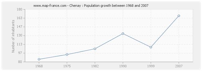 Population Chenay