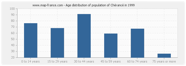 Age distribution of population of Chérancé in 1999