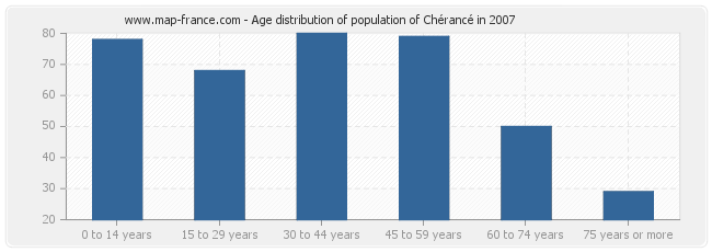 Age distribution of population of Chérancé in 2007