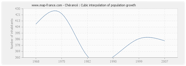 Chérancé : Cubic interpolation of population growth