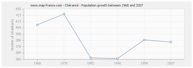 Population Chérancé