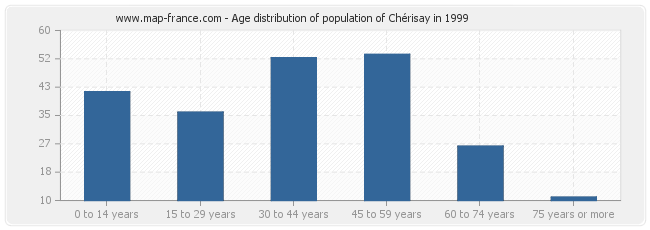 Age distribution of population of Chérisay in 1999