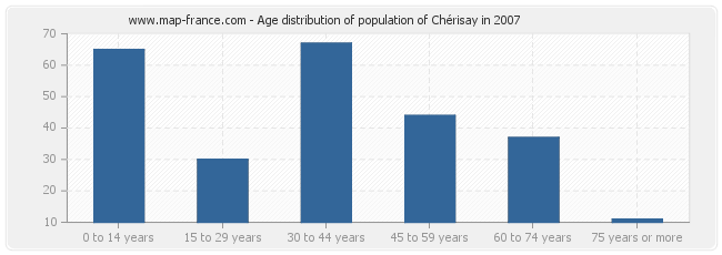 Age distribution of population of Chérisay in 2007