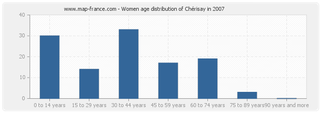 Women age distribution of Chérisay in 2007