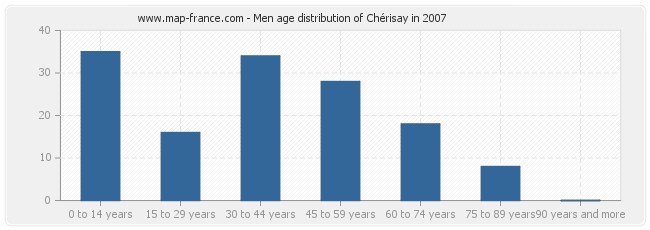 Men age distribution of Chérisay in 2007