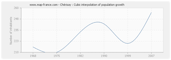 Chérisay : Cubic interpolation of population growth
