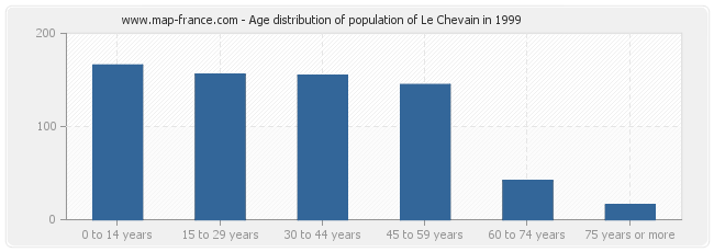 Age distribution of population of Le Chevain in 1999