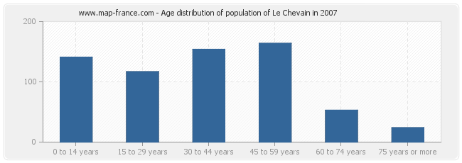 Age distribution of population of Le Chevain in 2007