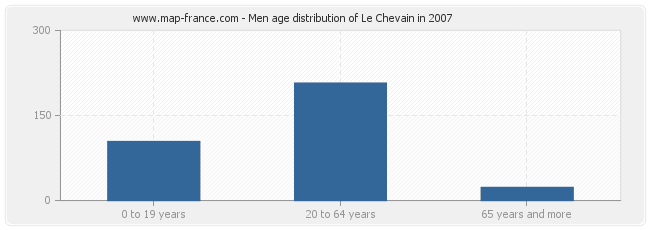Men age distribution of Le Chevain in 2007