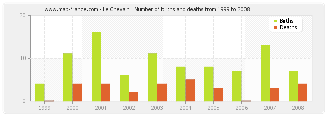 Le Chevain : Number of births and deaths from 1999 to 2008
