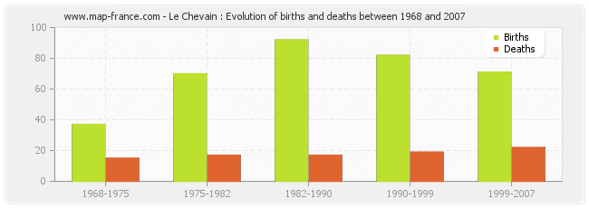 Le Chevain : Evolution of births and deaths between 1968 and 2007