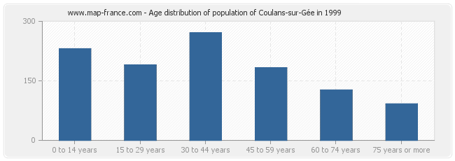 Age distribution of population of Coulans-sur-Gée in 1999