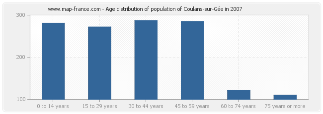 Age distribution of population of Coulans-sur-Gée in 2007