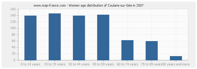 Women age distribution of Coulans-sur-Gée in 2007