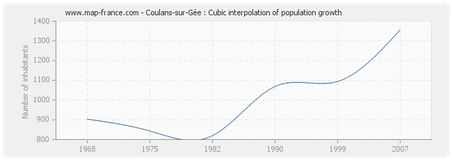 Coulans-sur-Gée : Cubic interpolation of population growth