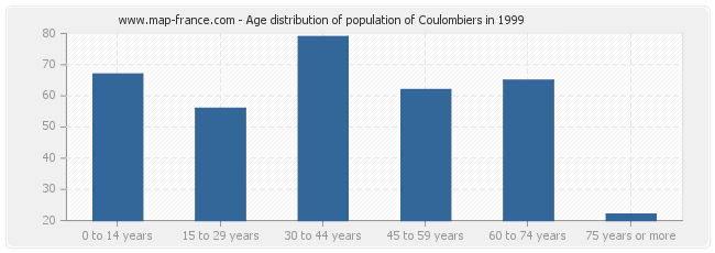 Age distribution of population of Coulombiers in 1999