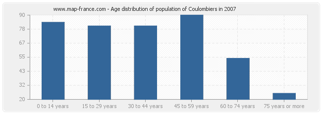 Age distribution of population of Coulombiers in 2007