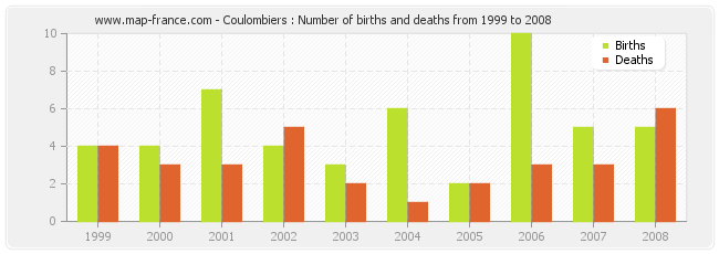 Coulombiers : Number of births and deaths from 1999 to 2008