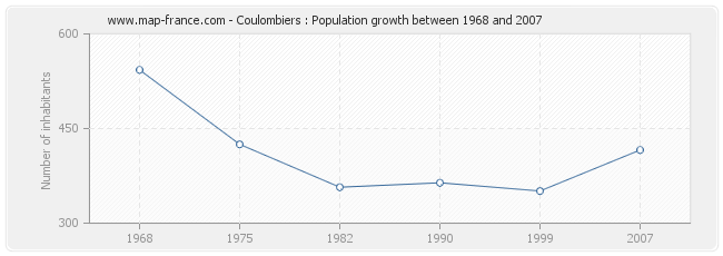 Population Coulombiers