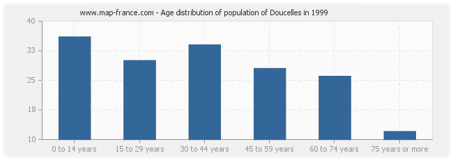 Age distribution of population of Doucelles in 1999