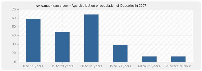 Age distribution of population of Doucelles in 2007