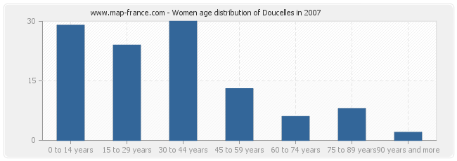 Women age distribution of Doucelles in 2007