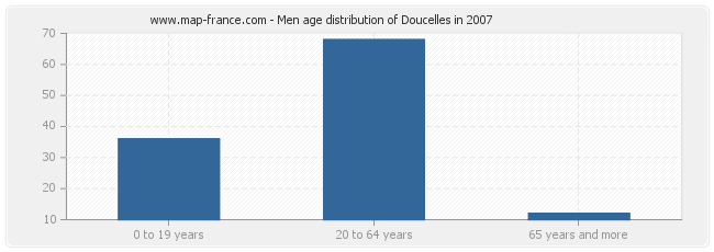 Men age distribution of Doucelles in 2007