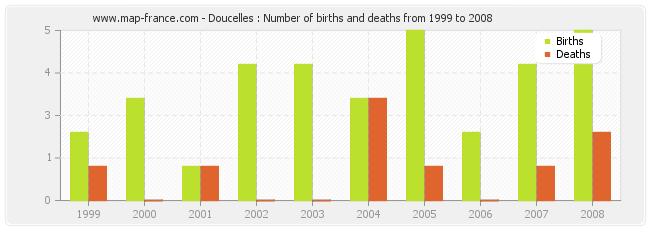Doucelles : Number of births and deaths from 1999 to 2008