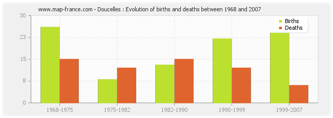 Doucelles : Evolution of births and deaths between 1968 and 2007