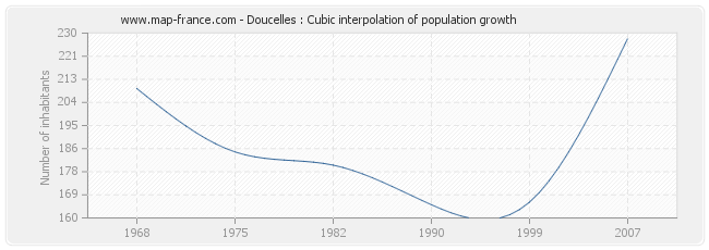 Doucelles : Cubic interpolation of population growth