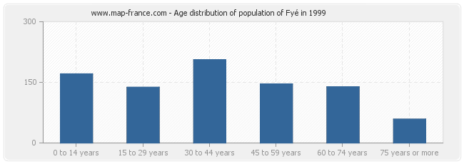 Age distribution of population of Fyé in 1999