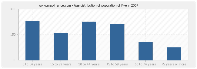 Age distribution of population of Fyé in 2007