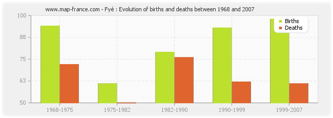 Fyé : Evolution of births and deaths between 1968 and 2007