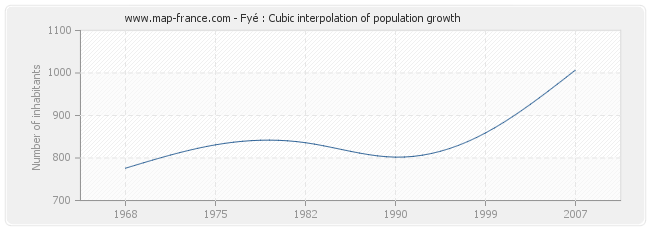 Fyé : Cubic interpolation of population growth