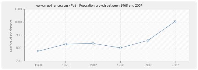 Population Fyé