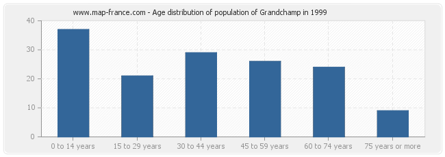 Age distribution of population of Grandchamp in 1999
