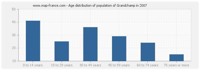 Age distribution of population of Grandchamp in 2007