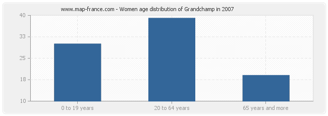 Women age distribution of Grandchamp in 2007