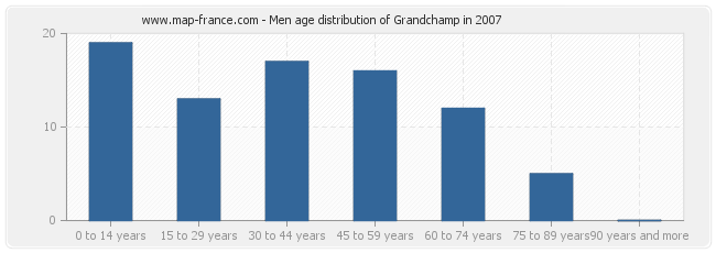 Men age distribution of Grandchamp in 2007