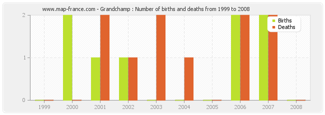 Grandchamp : Number of births and deaths from 1999 to 2008