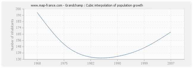 Grandchamp : Cubic interpolation of population growth