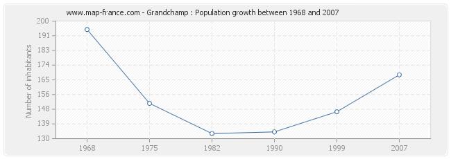 Population Grandchamp
