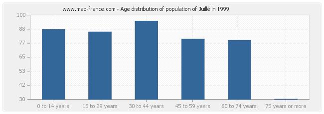 Age distribution of population of Juillé in 1999