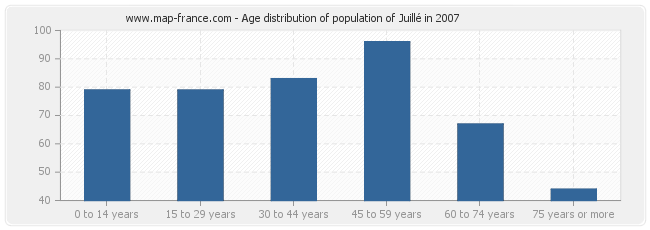 Age distribution of population of Juillé in 2007