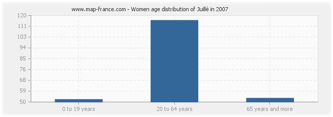 Women age distribution of Juillé in 2007