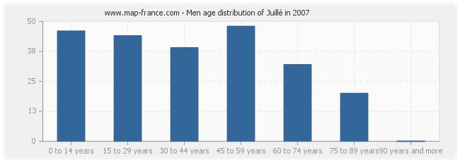 Men age distribution of Juillé in 2007