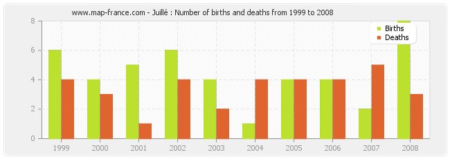 Juillé : Number of births and deaths from 1999 to 2008