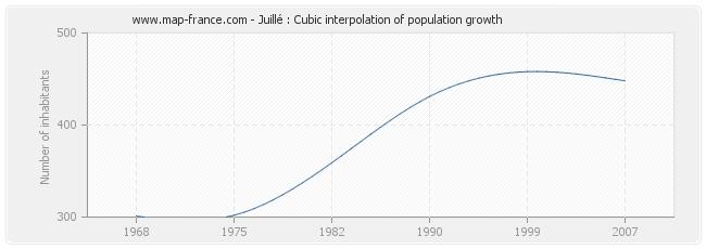 Juillé : Cubic interpolation of population growth